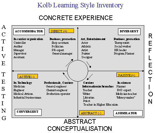 kolb learning style inventory accommodating A learning style inventory can help students kolb's learning style inventory well as possible strategies for accommodating different learning styles.
